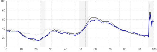 Bridgeport, Connecticut monthly unemployment rate chart